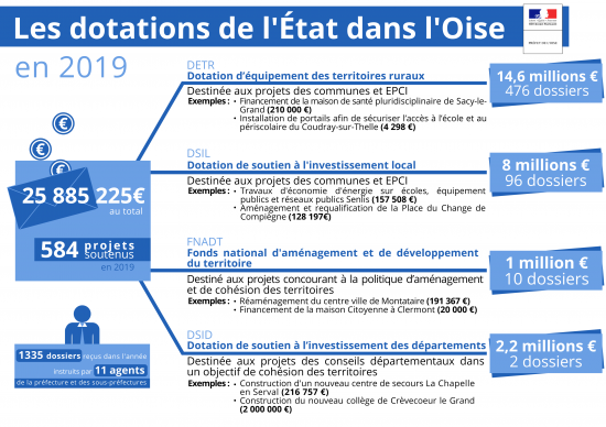 dotations de l'etat - final